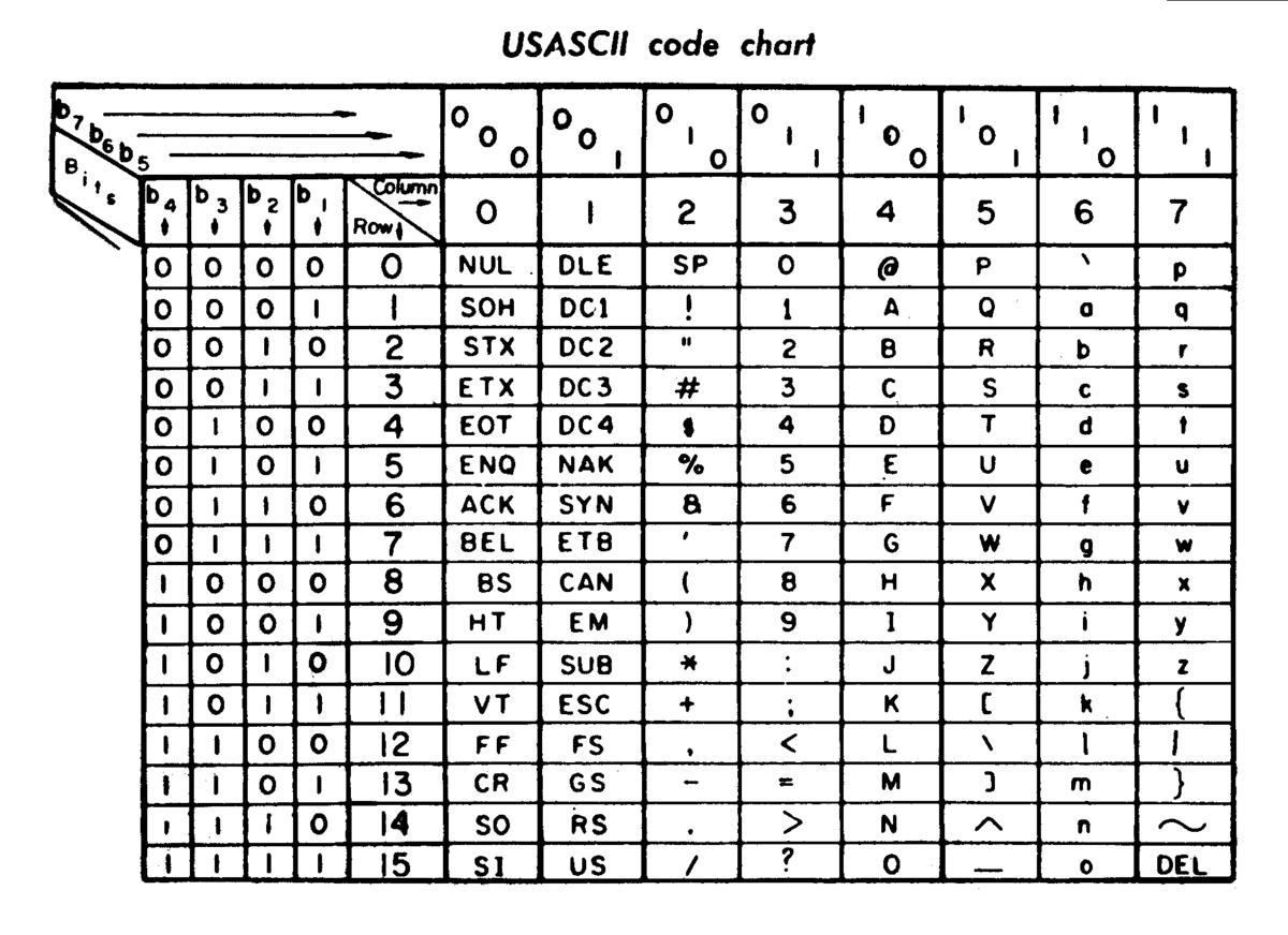 ASCII encoding. ASCII encoding table 7
